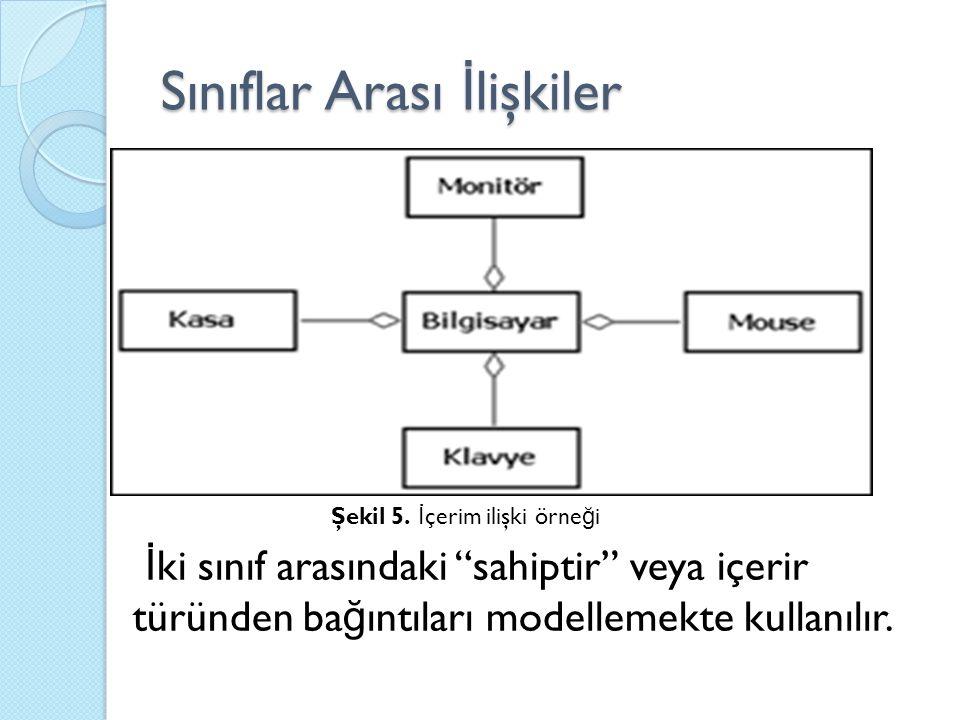 """Sınıflar Arası İ lişkiler Şekil 5. İ çerim ilişki örne ğ i İ ki sınıf arasındaki """"sahiptir"""" veya içerir türünden ba ğ ıntıları modellemekte kullanılır"""