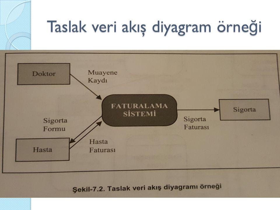 Taslak veri akış diyagram örne ğ i