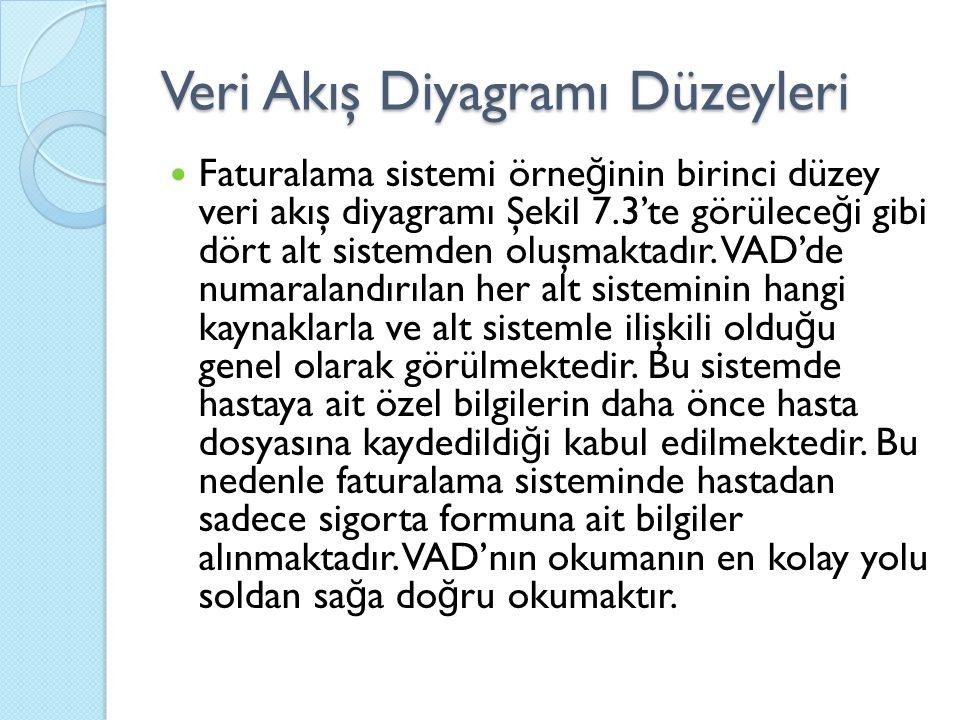 Veri Akış Diyagramı Düzeyleri Faturalama sistemi örne ğ inin birinci düzey veri akış diyagramı Şekil 7.3'te görülece ğ i gibi dört alt sistemden oluşmaktadır.