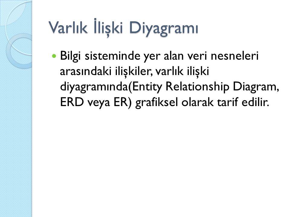 Varlık İ lişki Diyagramı Bilgi sisteminde yer alan veri nesneleri arasındaki ilişkiler, varlık ilişki diyagramında(Entity Relationship Diagram, ERD veya ER) grafiksel olarak tarif edilir.
