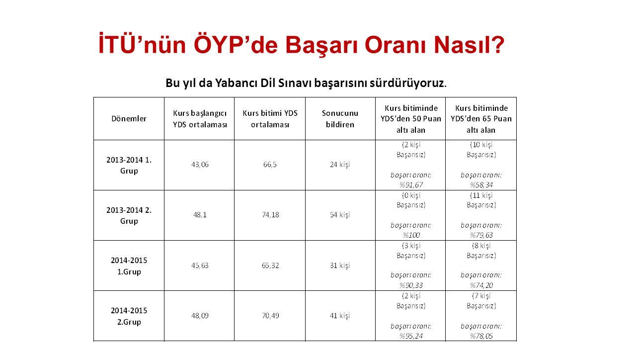İTÜ'nün ÖYP'de Başarı Oranı Nasıl? Bu yıl da Yabancı Dil Sınavı başarısını sürdürüyoruz.