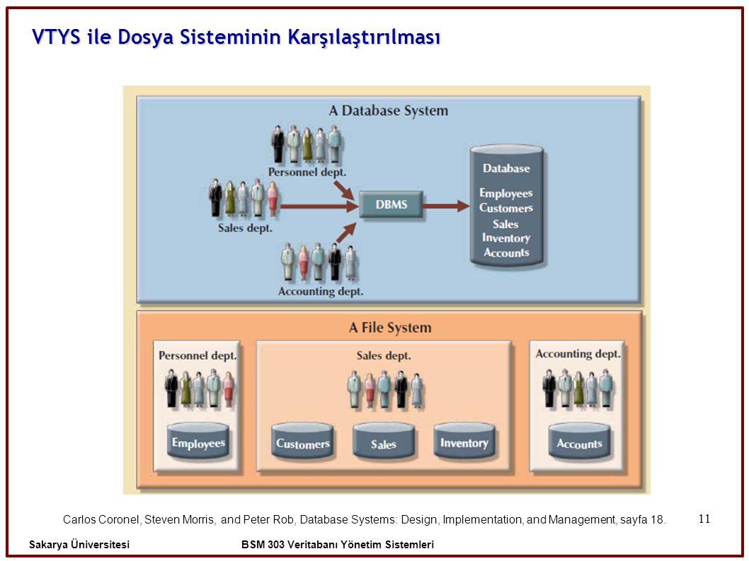 11 VTYS ile Dosya Sisteminin Karşılaştırılması Sakarya Üniversitesi BSM 303 Veritabanı Yönetim Sistemleri Carlos Coronel, Steven Morris, and Peter Rob