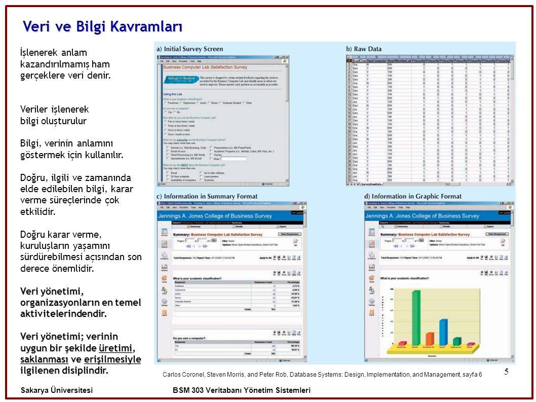√ 6 Klasik Dosya Yapıları Sakarya Üniversitesi BSM 303 Veritabanı Yönetim Sistemleri Veriler, kayıtlar halinde klasik dosya yapısı kullanılarak saklanır.
