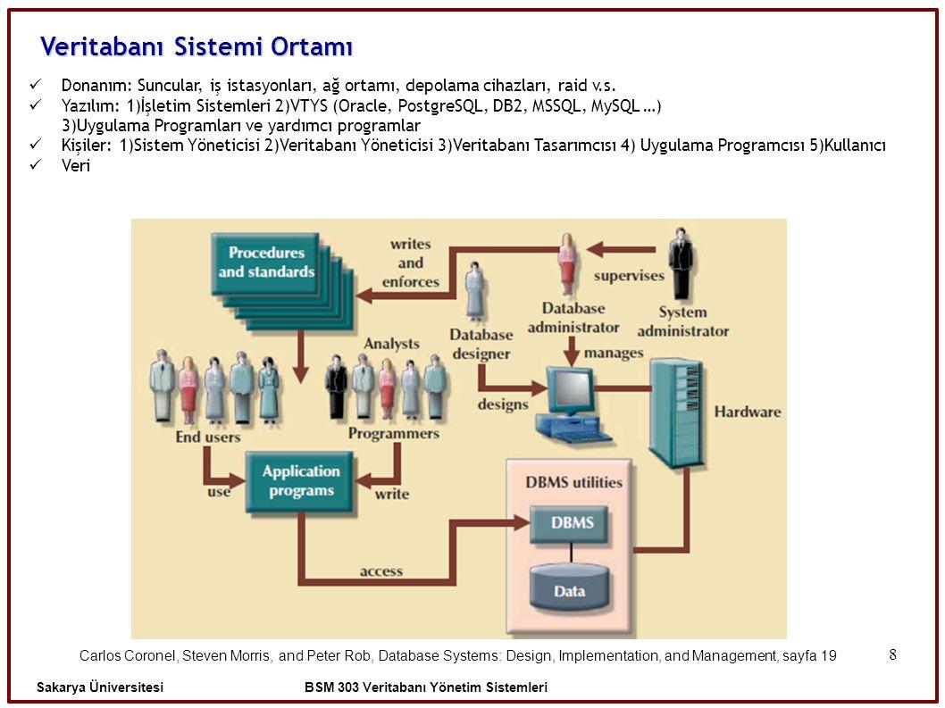 8 Veritabanı Sistemi Ortamı Donanım: Suncular, iş istasyonları, ağ ortamı, depolama cihazları, raid v.s. Yazılım: 1)İşletim Sistemleri 2)VTYS (Oracle,