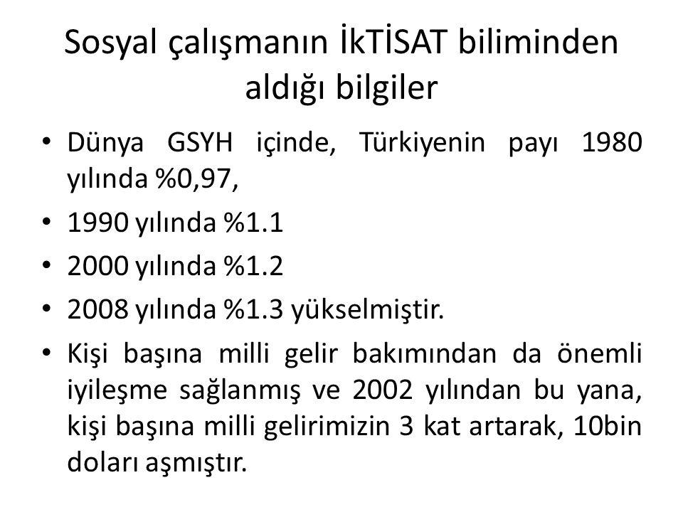 Sosyal çalışmanın İkTİSAT biliminden aldığı bilgiler Dünya GSYH içinde, Türkiyenin payı 1980 yılında %0,97, 1990 yılında %1.1 2000 yılında %1.2 2008 y
