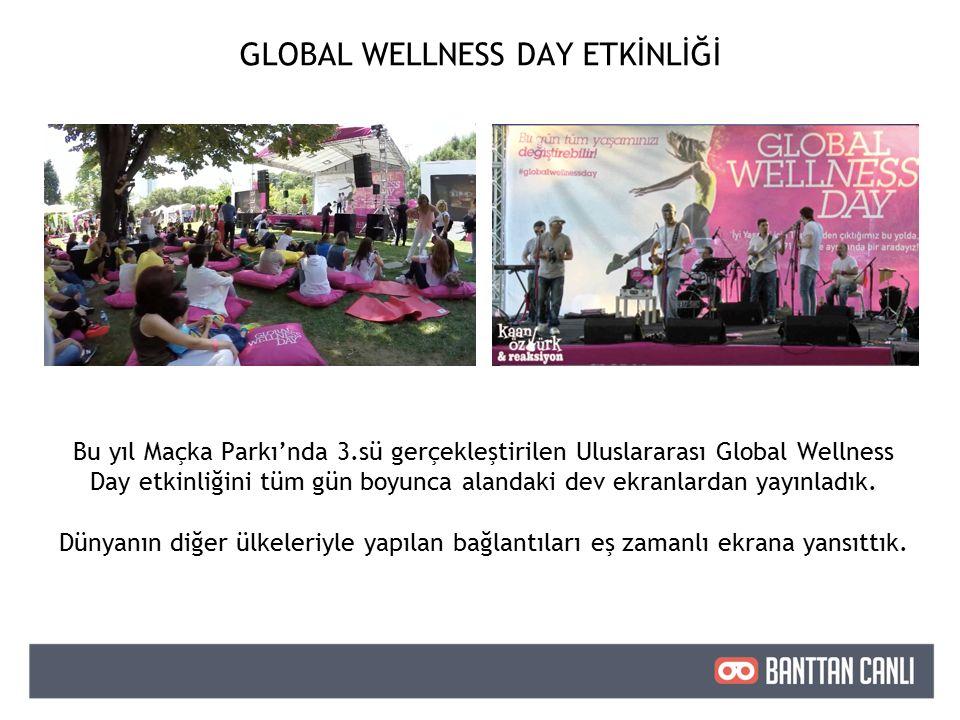 Bu yıl Maçka Parkı'nda 3.sü gerçekleştirilen Uluslararası Global Wellness Day etkinliğini tüm gün boyunca alandaki dev ekranlardan yayınladık.