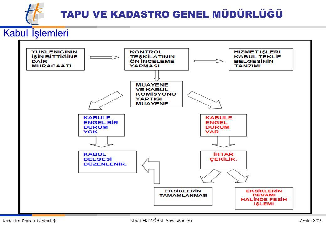 Kadastro Dairesi Başkanlığı Nihat ERDOĞAN Şube Müdürü Aralık-2015 TAPU VE KADASTRO GENEL MÜDÜRLÜĞÜ Kabul İşlemleri