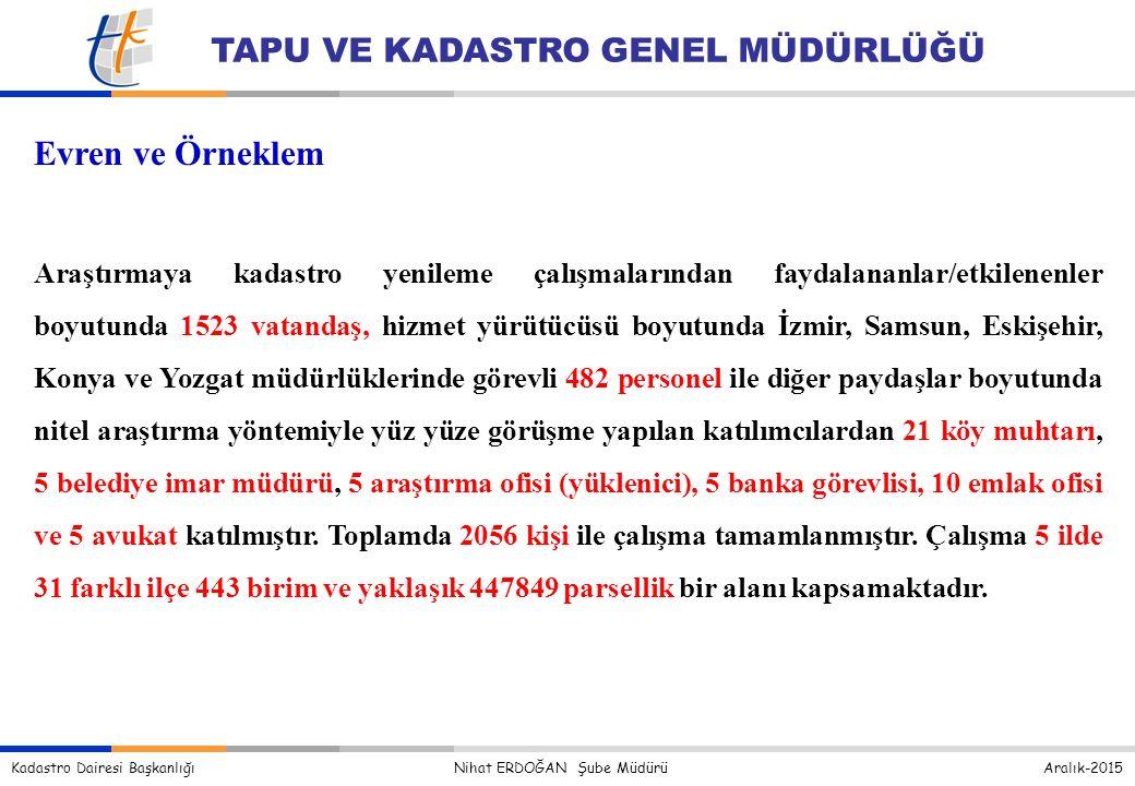 Kadastro Dairesi Başkanlığı Nihat ERDOĞAN Şube Müdürü Aralık-2015 TAPU VE KADASTRO GENEL MÜDÜRLÜĞÜ Evren ve Örneklem Araştırmaya kadastro yenileme çalışmalarından faydalananlar/etkilenenler boyutunda 1523 vatandaş, hizmet yürütücüsü boyutunda İzmir, Samsun, Eskişehir, Konya ve Yozgat müdürlüklerinde görevli 482 personel ile diğer paydaşlar boyutunda nitel araştırma yöntemiyle yüz yüze görüşme yapılan katılımcılardan 21 köy muhtarı, 5 belediye imar müdürü, 5 araştırma ofisi (yüklenici), 5 banka görevlisi, 10 emlak ofisi ve 5 avukat katılmıştır.