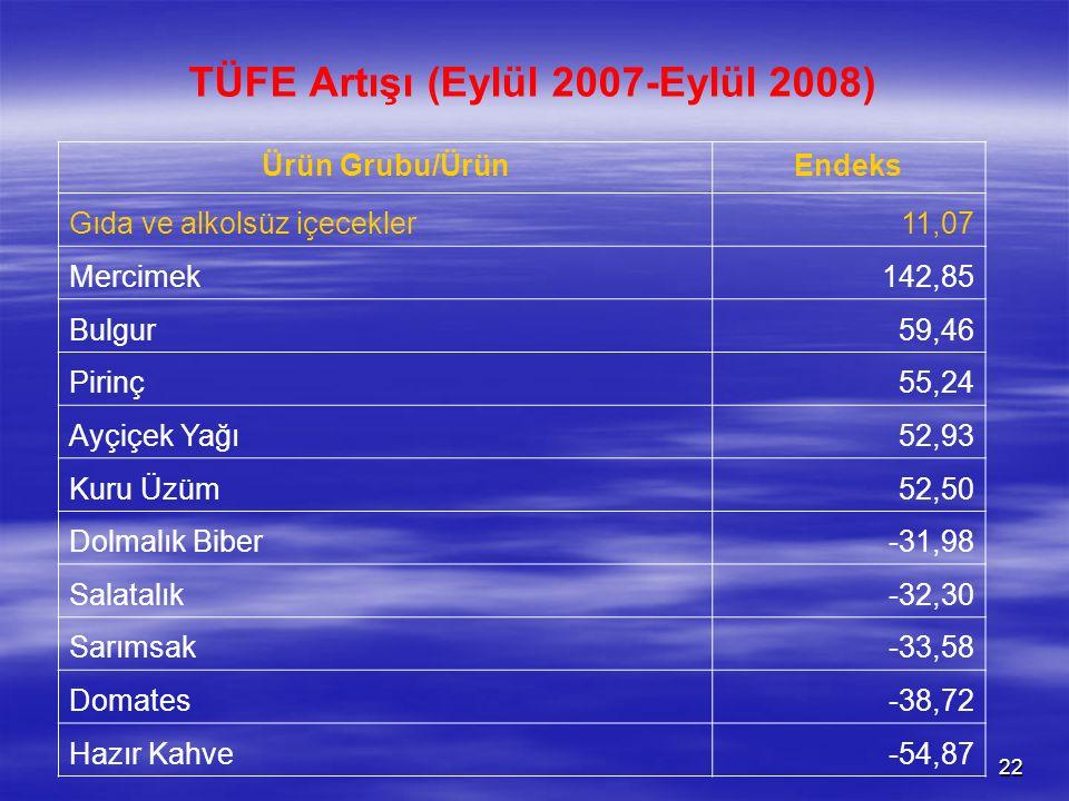 22 TÜFE Artışı (Eylül 2007-Eylül 2008) Ürün Grubu/ÜrünEndeks Gıda ve alkolsüz içecekler11,07 Mercimek142,85 Bulgur59,46 Pirinç55,24 Ayçiçek Yağı52,93