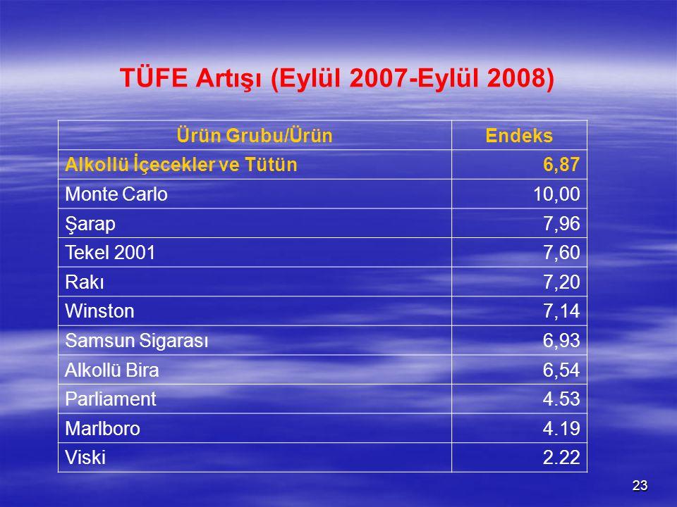 23 TÜFE Artışı (Eylül 2007-Eylül 2008) Ürün Grubu/ÜrünEndeks Alkollü İçecekler ve Tütün6,87 Monte Carlo10,00 Şarap7,96 Tekel 20017,60 Rakı7,20 Winston