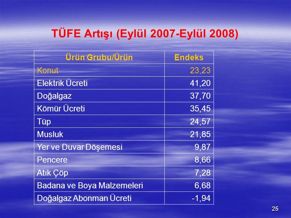 25 TÜFE Artışı (Eylül 2007-Eylül 2008) Ürün Grubu/ÜrünEndeks Konut23,23 Elektrik Ücreti41,20 Doğalgaz37,70 Kömür Ücreti35,45 Tüp24,57 Musluk21,85 Yer