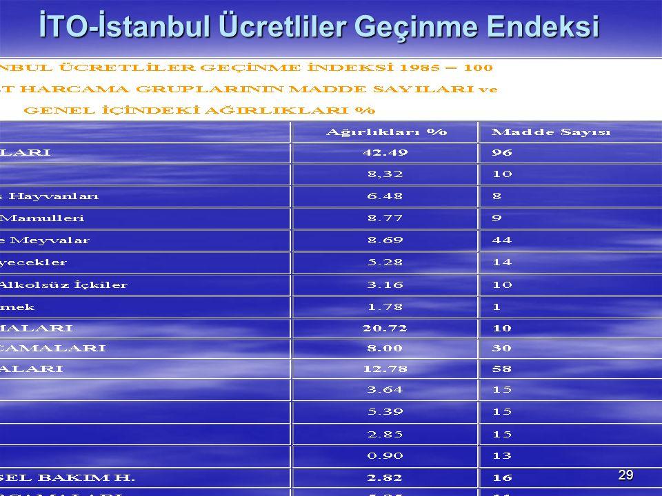 29 İTO-İstanbul Ücretliler Geçinme Endeksi