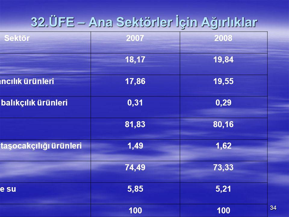 34 32.ÜFE – Ana Sektörler İçin Ağırlıklar Sektör20072008 Tarım18,1719,84 Tarım ve ormancılık ürünleri17,8619,55 Balık ve diğer balıkçılık ürünleri0,31