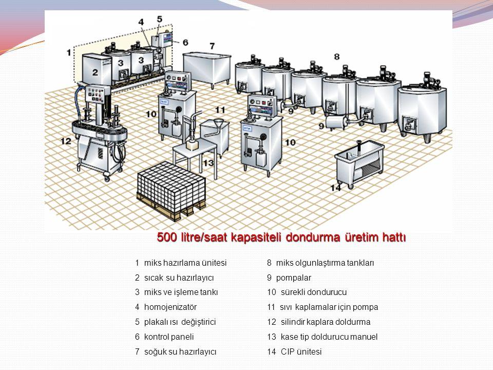 500 litre/saat kapasiteli dondurma üretim hattı 1 miks hazırlama ünitesi8 miks olgunlaştırma tankları 2 sıcak su hazırlayıcı9 pompalar 3 miks ve işlem