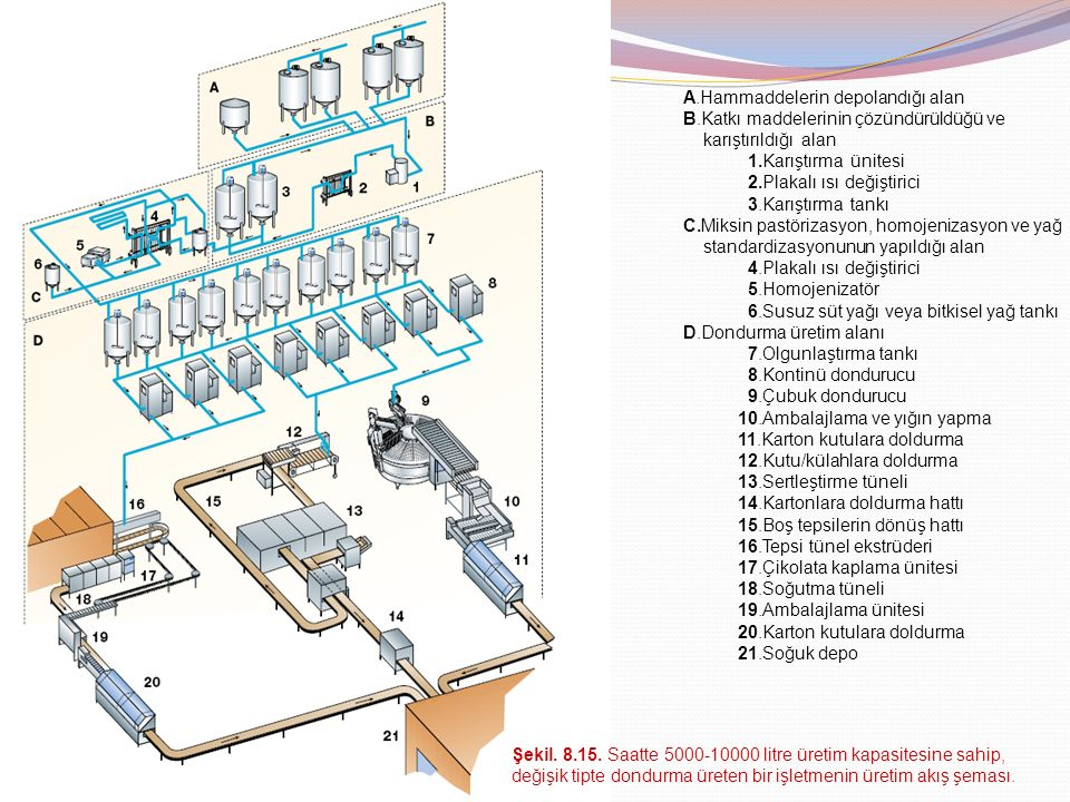 A.Hammaddelerin depolandığı alan B.Katkı maddelerinin çözündürüldüğü ve karıştırıldığı alan 1.Karıştırma ünitesi 2.Plakalı ısı değiştirici 3.Karıştırm
