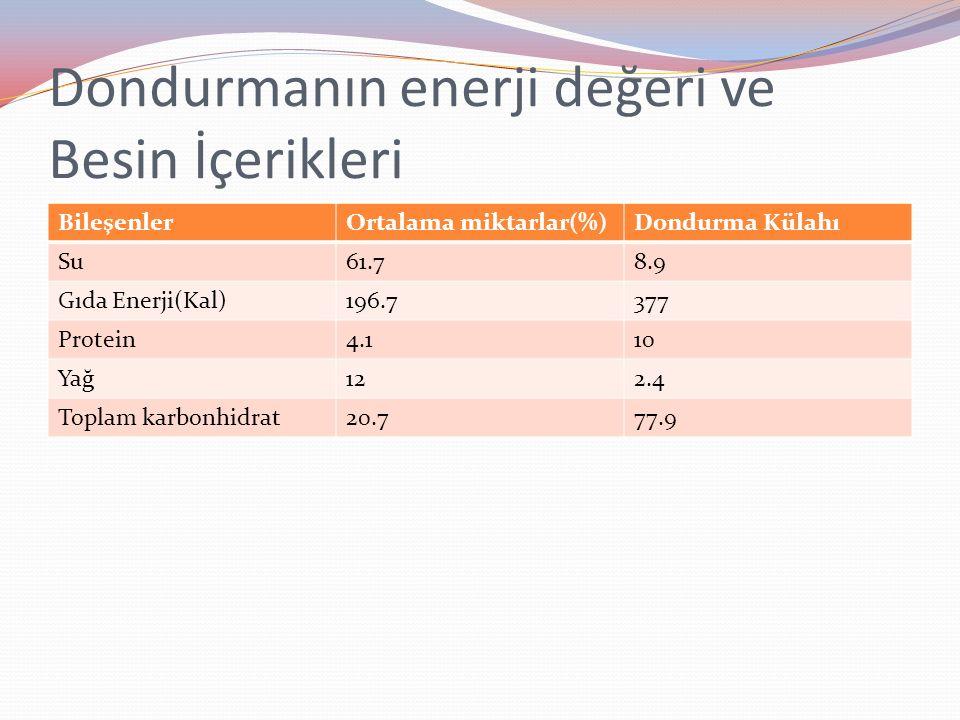 Dondurmanın enerji değeri ve Besin İçerikleri BileşenlerOrtalama miktarlar(%)Dondurma Külahı Su61.78.9 Gıda Enerji(Kal)196.7377 Protein4.110 Yağ122.4