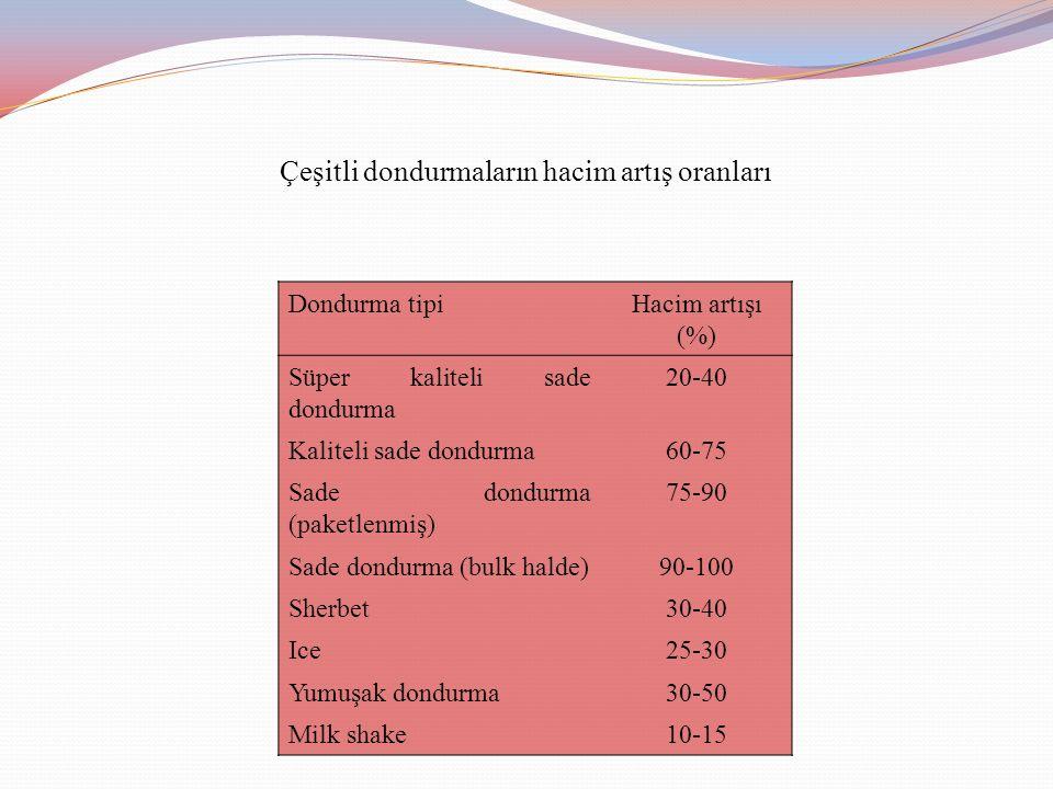 Çeşitli dondurmaların hacim artış oranları Dondurma tipiHacim artışı (%) Süper kaliteli sade dondurma 20-40 Kaliteli sade dondurma60-75 Sade dondurma