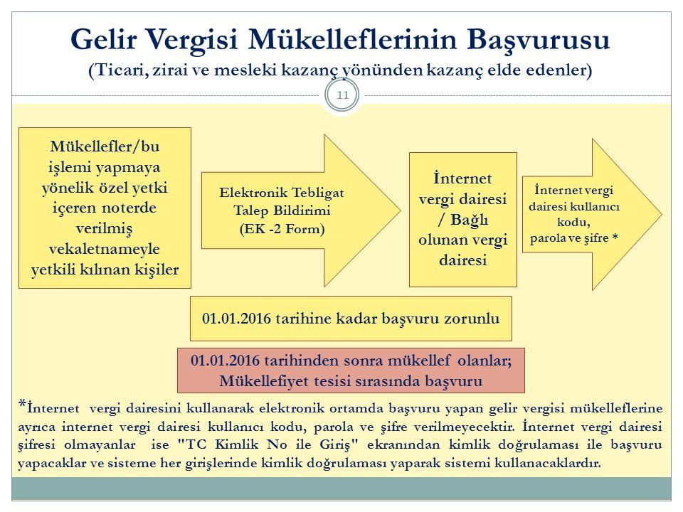 Elektronik Tebligat Talep Bildirimi (EK -2 Form) İnternet vergi dairesi / Bağlı olunan vergi dairesi Mükellefler/bu işlemi yapmaya yönelik özel yetki