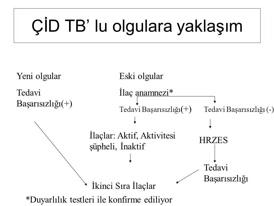 ÇİD TB' lu olgulara yaklaşım Yeni olgular Tedavi Başarısızlığı(+) Eski olgular İlaç anamnezi* Tedavi Başarısızlığı (+) HRZES Tedavi Başarısızlığı İkin