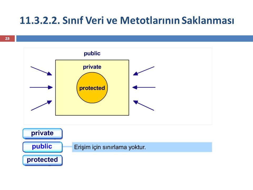 11.3.2.2. Sınıf Veri ve Metotlarının Saklanması 23