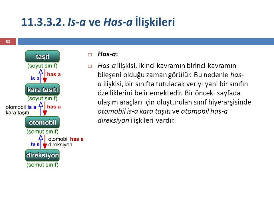 11.3.3.2. Is-a ve Has-a İlişkileri 31  Has-a:  Has-a ilişkisi, ikinci kavramın birinci kavramın bileşeni olduğu zaman görülür. Bu nedenle has- a ili
