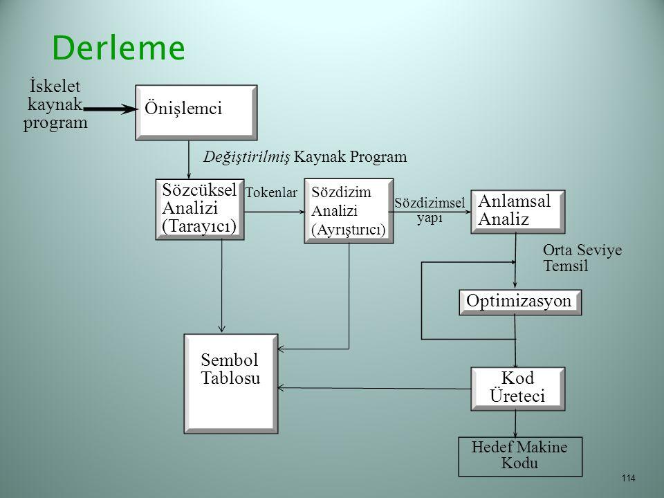 114 Sözcüksel Analizi (Tarayıcı) Değiştirilmiş Kaynak Program Sözdizim Analizi (Ayrıştırıcı) Tokenlar Anlamsal Analiz Sözdizimsel yapı Optimizasyon Ko