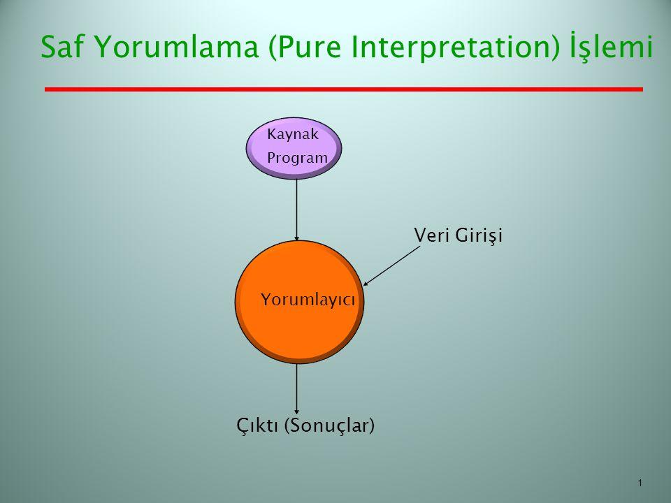 Saf Yorumlama (Pure Interpretation) İşlemi Kaynak Program Yorumlayıcı Veri Girişi Çıktı (Sonuçlar) 1