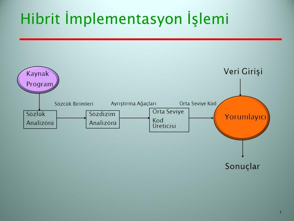 Hibrit İmplementasyon İşlemi Sözlük Analizörü Sözdizim Analizörü Orta Seviye Kod Üreticisi Kaynak Program Yorumlayıcı Veri Girişi Sonuçlar Orta Seviye
