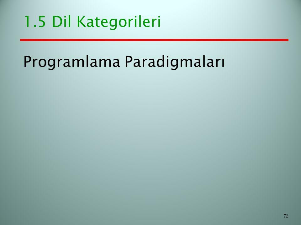 Programlama Paradigmaları 1.5 Dil Kategorileri 72