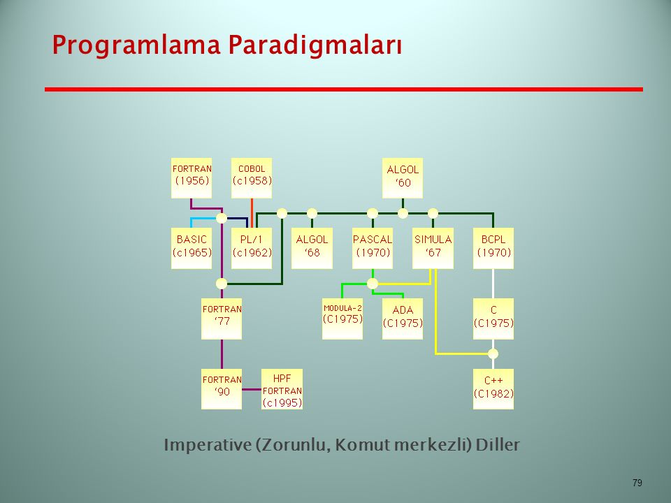 Programlama Paradigmaları Imperative (Zorunlu, Komut merkezli) Diller 79