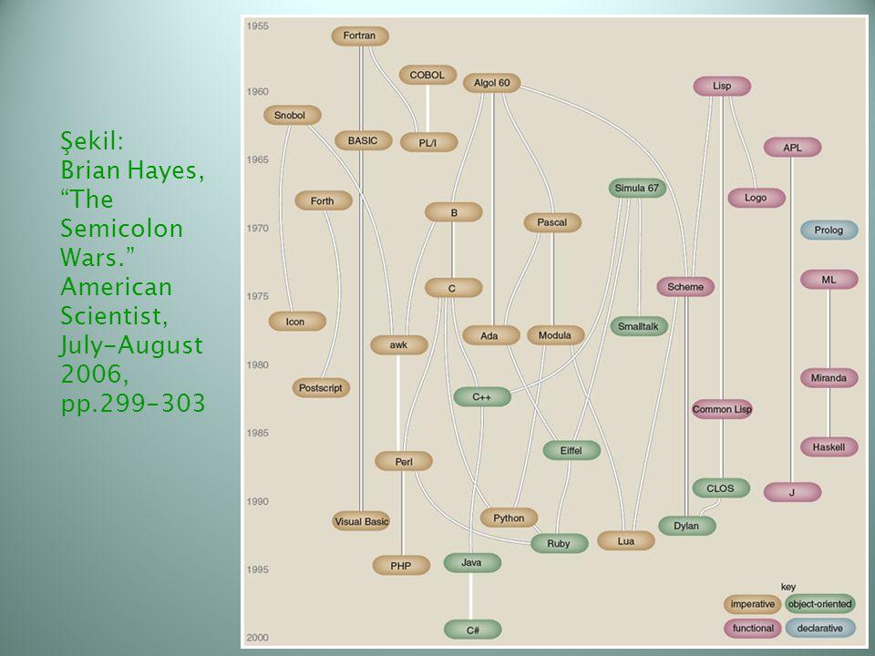 """Şekil: Brian Hayes, """"The Semicolon Wars."""" American Scientist, July-August 2006, pp.299-303"""