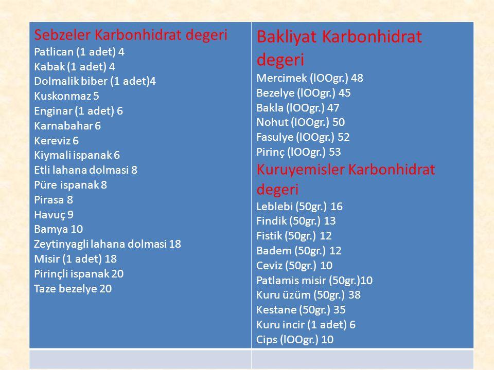 Sebzeler Karbonhidrat degeri Patlican (1 adet) 4 Kabak (1 adet) 4 Dolmalik biber (1 adet)4 Kuskonmaz 5 Enginar (1 adet) 6 Karnabahar 6 Kereviz 6 Kiyma