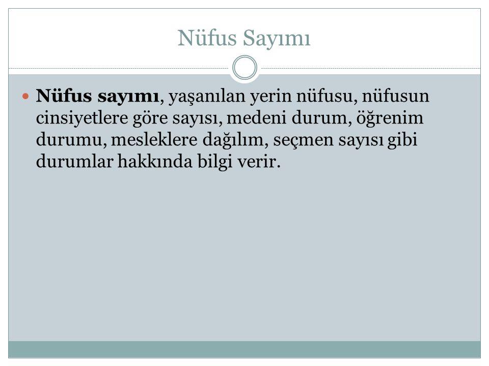 Nüfus Sayımı Türkiye'de ilk resmi nüfus sayımı 1927 yılında yapılmıştır.