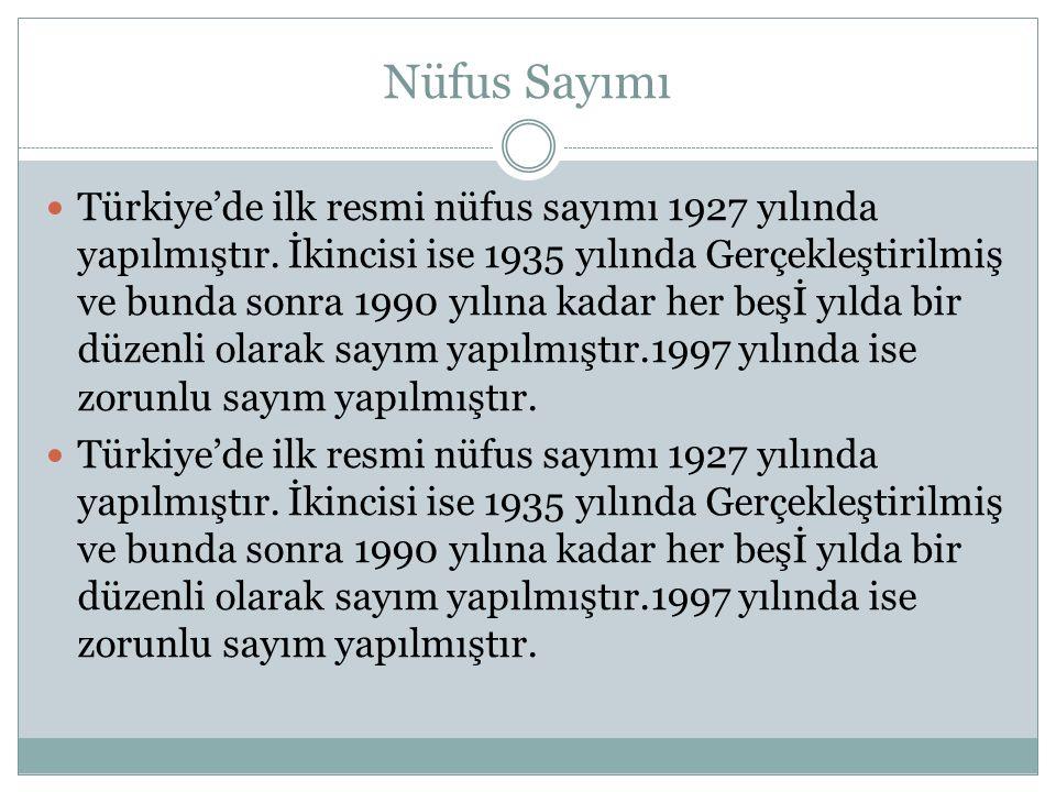 Nüfus Sayımı Türkiye'de ilk resmi nüfus sayımı 1927 yılında yapılmıştır. İkincisi ise 1935 yılında Gerçekleştirilmiş ve bunda sonra 1990 yılına kadar