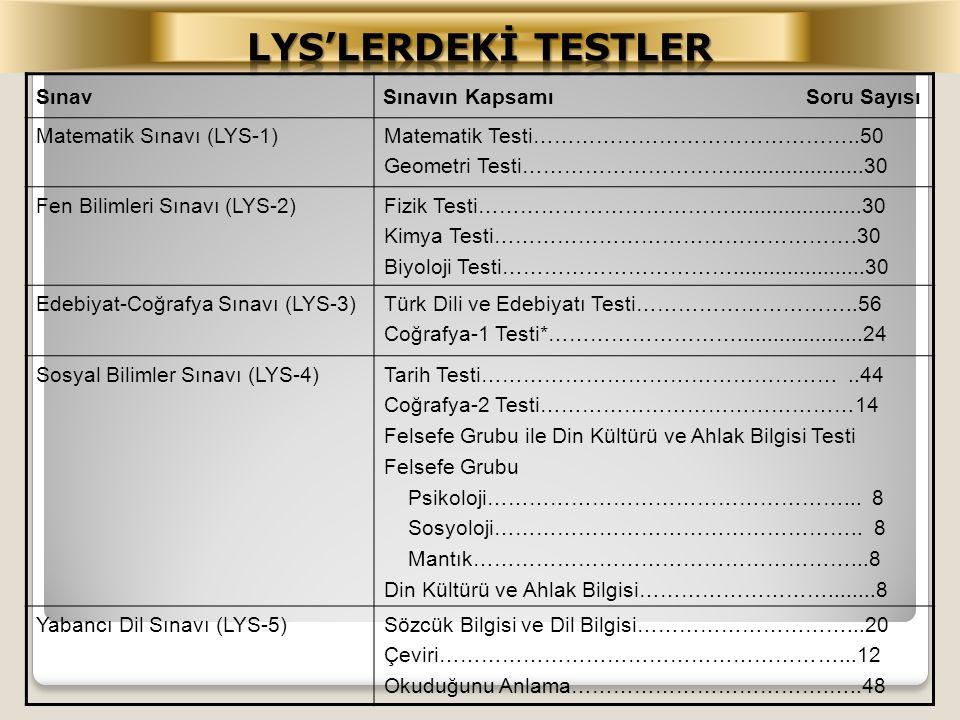 SınavSınavın Kapsamı Soru Sayısı Matematik Sınavı (LYS-1)Matematik Testi………………………………………..50 Geometri Testi…………………………......................30 Fen Bilim