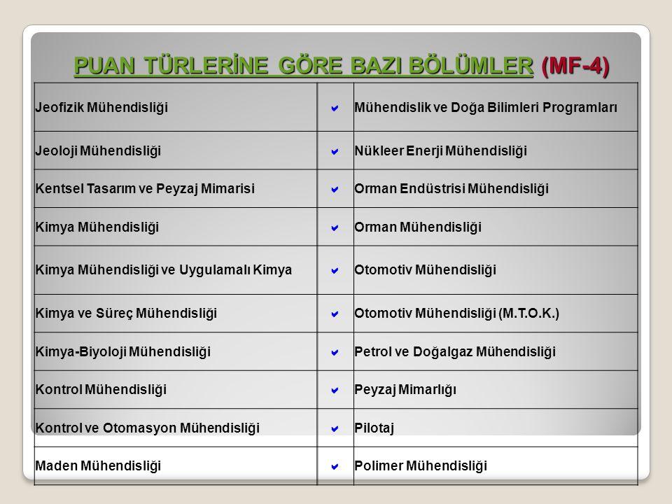 Jeofizik Mühendisliği  Mühendislik ve Doğa Bilimleri Programları Jeoloji Mühendisliği  Nükleer Enerji Mühendisliği Kentsel Tasarım ve Peyzaj Mimarisi  Orman Endüstrisi Mühendisliği Kimya Mühendisliği  Orman Mühendisliği Kimya Mühendisliği ve Uygulamalı Kimya  Otomotiv Mühendisliği Kimya ve Süreç Mühendisliği  Otomotiv Mühendisliği (M.T.O.K.) Kimya-Biyoloji Mühendisliği  Petrol ve Doğalgaz Mühendisliği Kontrol Mühendisliği  Peyzaj Mimarlığı Kontrol ve Otomasyon Mühendisliği  Pilotaj Maden Mühendisliği  Polimer Mühendisliği PUAN TÜRLERİNE GÖRE BAZI BÖLÜMLERPUAN TÜRLERİNE GÖRE BAZI BÖLÜMLER (MF-4) PUAN TÜRLERİNE GÖRE BAZI BÖLÜMLER