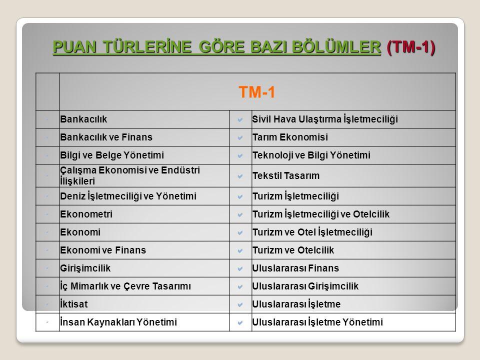 TM-1  Bankacılık  Sivil Hava Ulaştırma İşletmeciliği  Bankacılık ve Finans  Tarım Ekonomisi  Bilgi ve Belge Yönetimi  Teknoloji ve Bilgi Yönetimi  Çalışma Ekonomisi ve Endüstri İlişkileri  Tekstil Tasarım  Deniz İşletmeciliği ve Yönetimi  Turizm İşletmeciliği  Ekonometri  Turizm İşletmeciliği ve Otelcilik  Ekonomi  Turizm ve Otel İşletmeciliği  Ekonomi ve Finans  Turizm ve Otelcilik  Girişimcilik  Uluslararası Finans  İç Mimarlık ve Çevre Tasarımı  Uluslararası Girişimcilik  İktisat  Uluslararası İşletme  İnsan Kaynakları Yönetimi  Uluslararası İşletme Yönetimi PUAN TÜRLERİNE GÖRE BAZI BÖLÜMLERPUAN TÜRLERİNE GÖRE BAZI BÖLÜMLER (TM-1) PUAN TÜRLERİNE GÖRE BAZI BÖLÜMLER