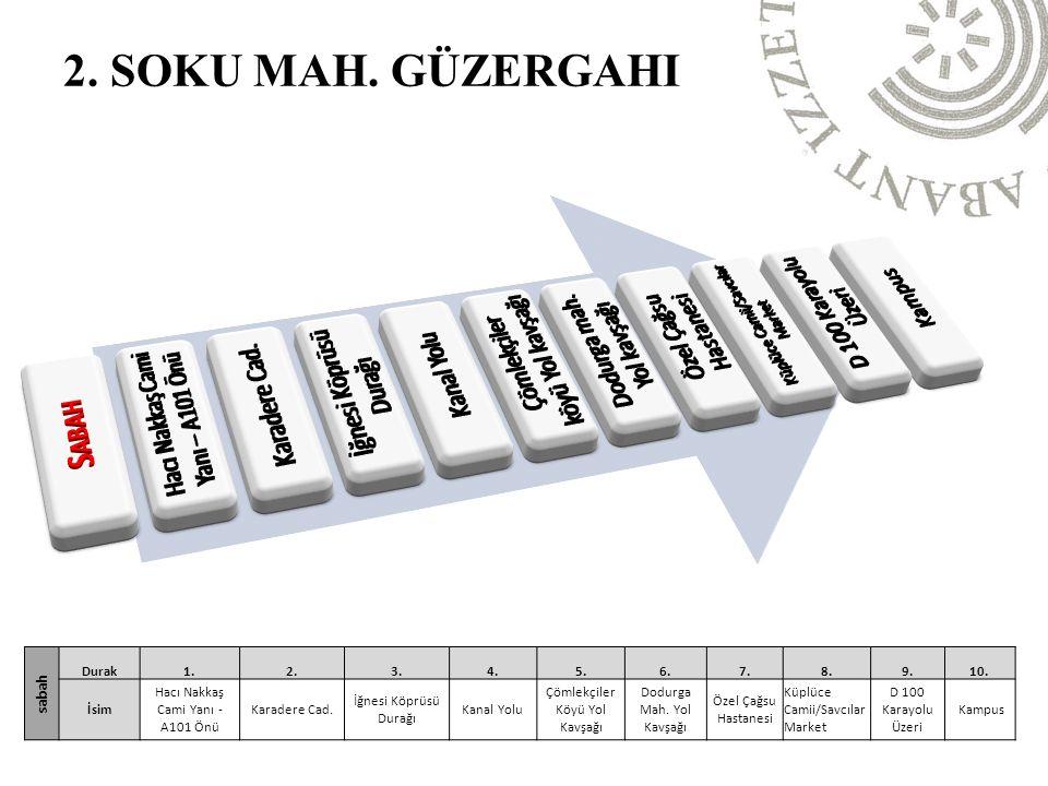 2. SOKU MAH. GÜZERGAHI sabah Durak1.2.3.4.5.6.7.8.9.10.