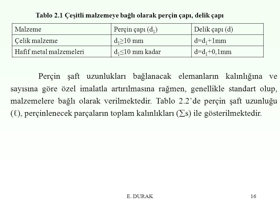 E. DURAK16 Tablo 2.1 Çeşitli malzemeye bağlı olarak perçin çapı, delik çapı MalzemePerçin çapı (d 1 )Delik çapı (d) Çelik malzemed 1 ≥10 mmd=d 1 +1mm