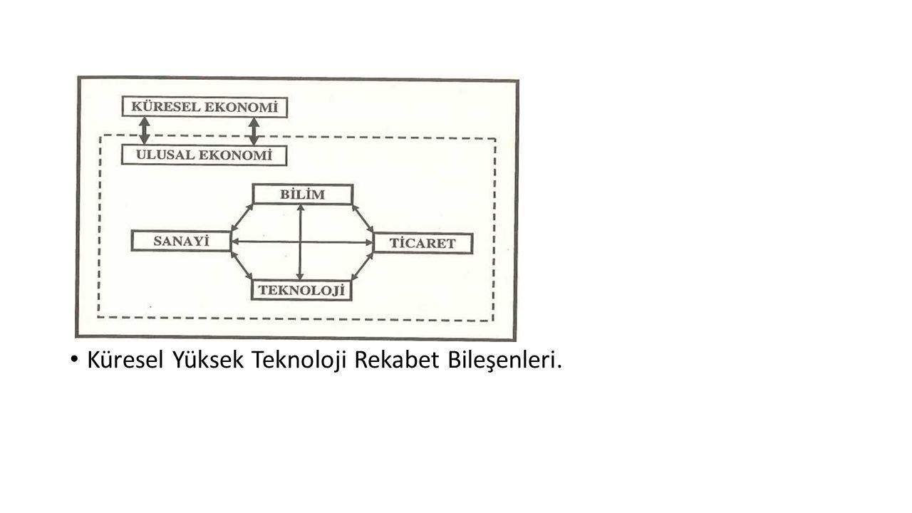 Küresel Yüksek Teknoloji Rekabet Bileşenleri.