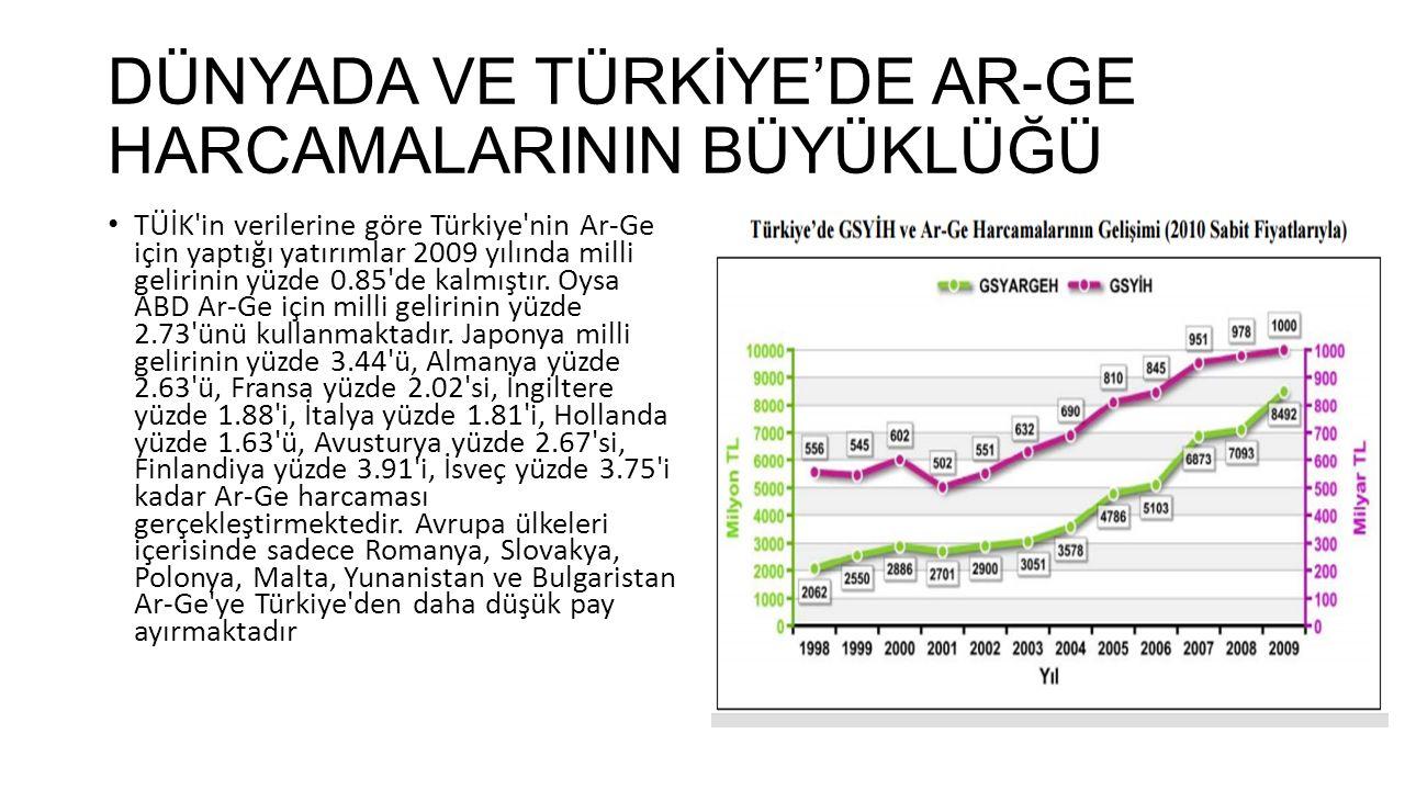 DÜNYADA VE TÜRKİYE'DE AR-GE HARCAMALARININ BÜYÜKLÜĞÜ TÜİK'in verilerine göre Türkiye'nin Ar-Ge için yaptığı yatırımlar 2009 yılında milli gelirinin yü