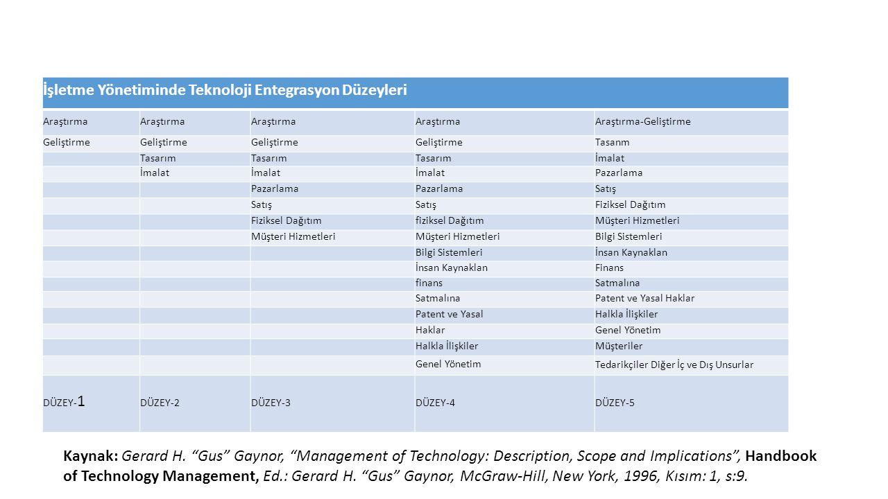 İşletme Yönetiminde Teknoloji Entegrasyon Düzeyleri Araştırma Araştırma-Geliştirme Geliştirme Tasanm Tasarım İmalat Pazarlama Satış Fiziksel Dağıtım f