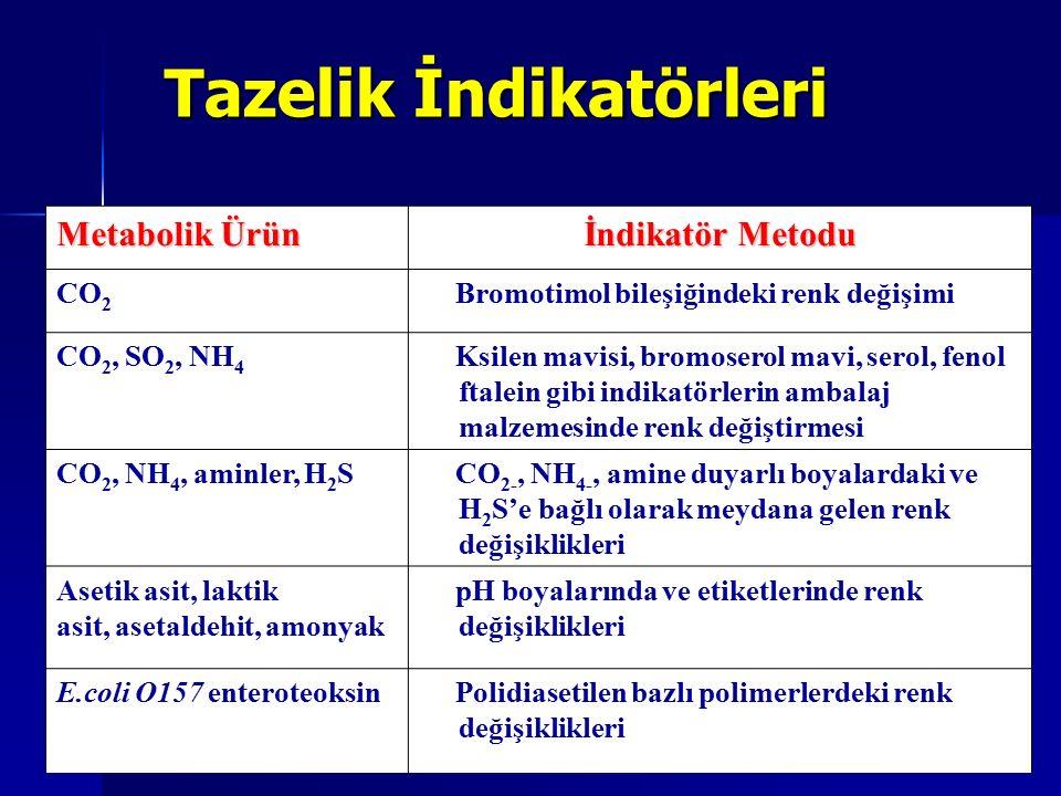 Metabolik Ürün İndikatör Metodu CO 2 Bromotimol bileşiğindeki renk değişimi CO 2, SO 2, NH 4 Ksilen mavisi, bromoserol mavi, serol, fenol ftalein gibi