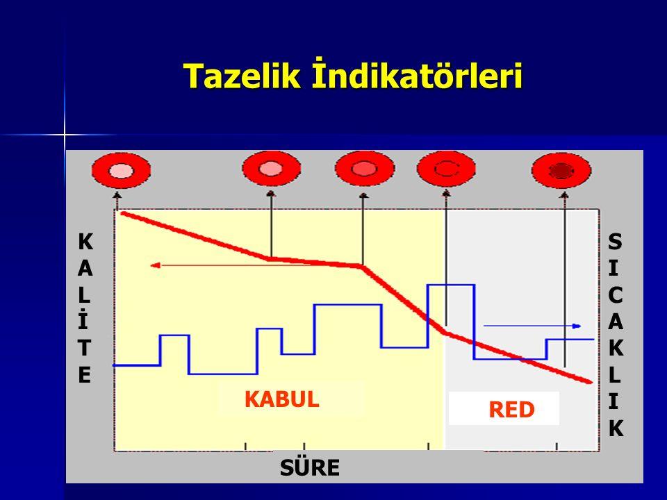 Tazelik İndikatörleri SÜRE SICAKLIKSICAKLIK KALİTEKALİTE KABUL RED