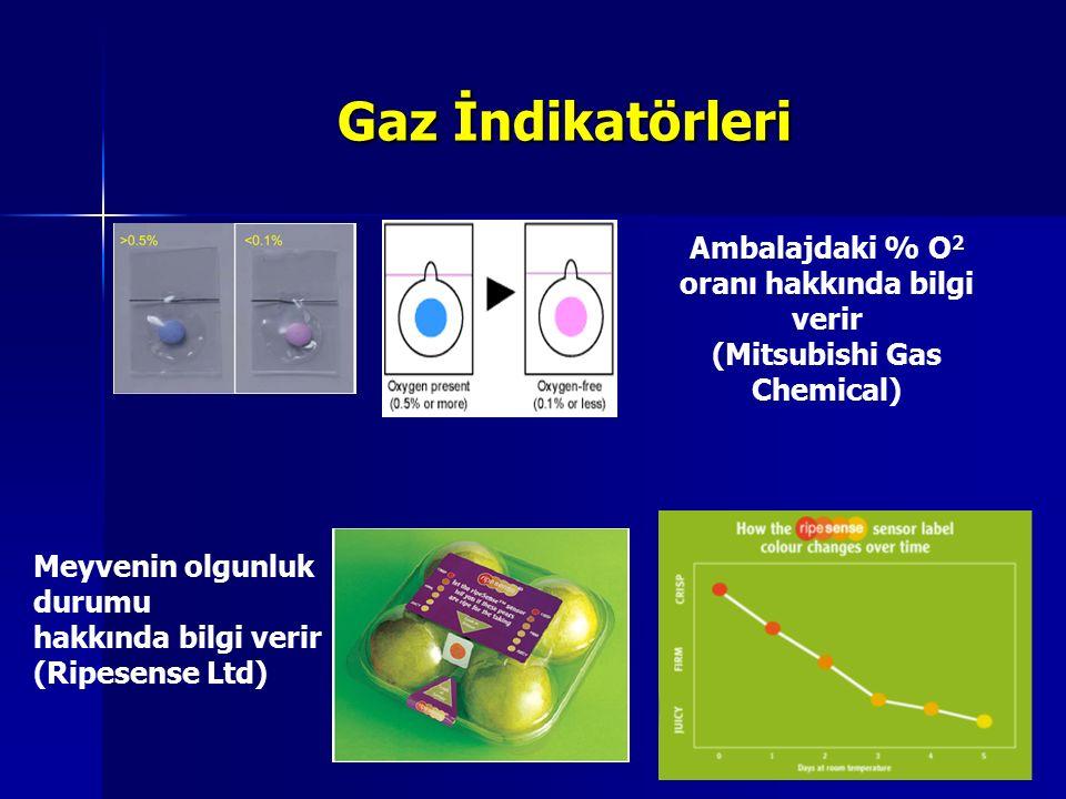 Gaz İndikatörleri Ambalajdaki % O 2 oranı hakkında bilgi verir (Mitsubishi Gas Chemical) Meyvenin olgunluk durumu hakkında bilgi verir (Ripesense Ltd)