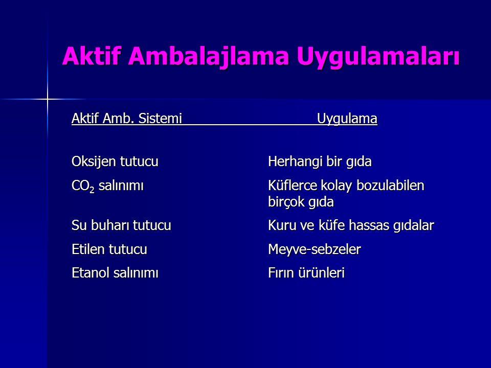 Aktif Ambalajlama Uygulamaları Aktif Amb. SistemiUygulama Oksijen tutucuHerhangi bir gıda CO 2 salınımıKüflerce kolay bozulabilen birçok gıda Su buhar