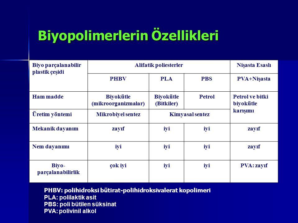 Biyopolimerlerin Özellikleri Biyo parçalanabilir plastik çeşidi Alifatik poliesterlerNişasta Esaslı PHBVPLAPBSPVA+Nişasta Ham maddeBiyokütle (mikroorg