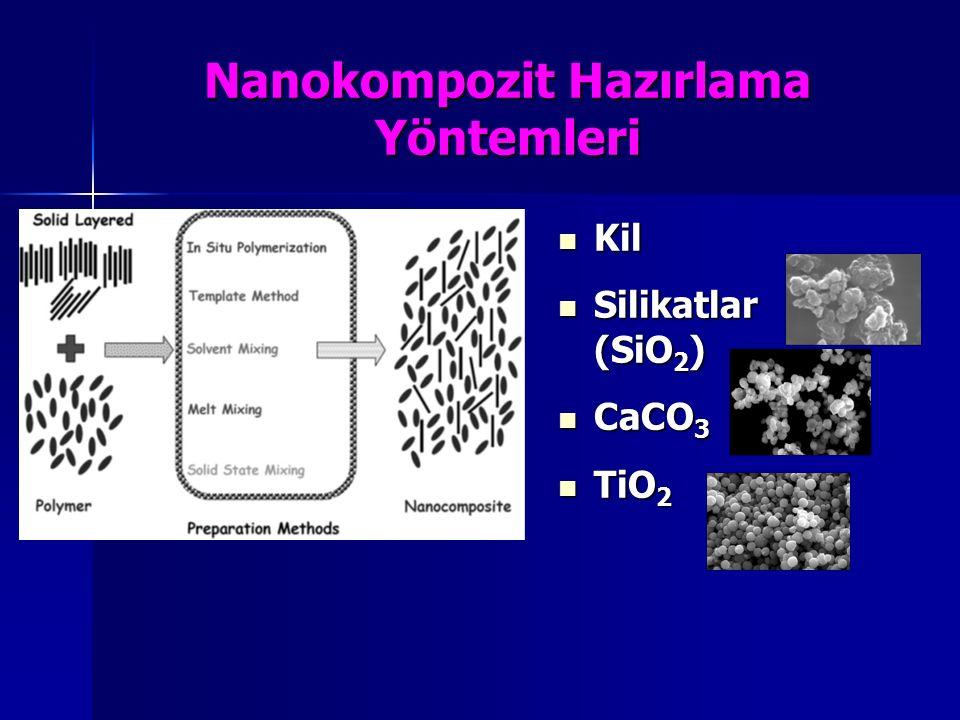 Nanokompozit Hazırlama Yöntemleri Kil Kil Silikatlar (SiO 2 ) Silikatlar (SiO 2 ) CaCO 3 CaCO 3 TiO 2 TiO 2