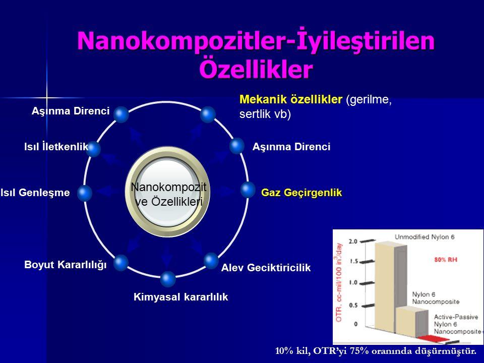 Nanokompozitler-İyileştirilen Özellikler Isıl Genleşme Nanokompozit ve Özellikleri Aşınma Direnci Gaz Geçirgenlik Alev Geciktiricilik Boyut Kararlılığ