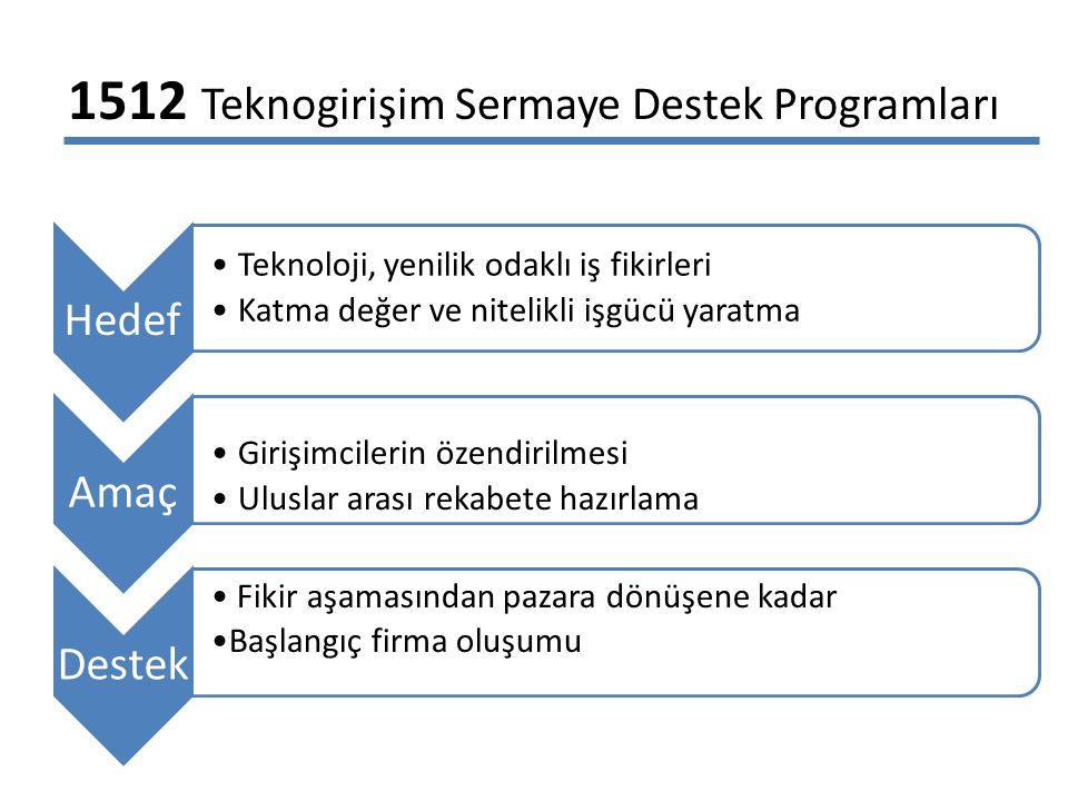 1512 Teknogirişim Sermaye Destek Programları Hedef Teknoloji, yenilik odaklı iş fikirleri Katma değer ve nitelikli işgücü yaratma Amaç Girişimcilerin özendirilmesi Uluslar arası rekabete hazırlama Destek Fikir aşamasından pazara dönüşene kadar Başlangıç firma oluşumu